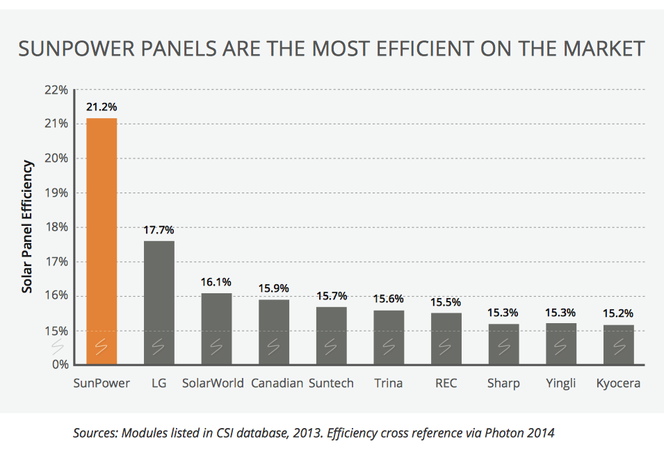 panel-efficiencies